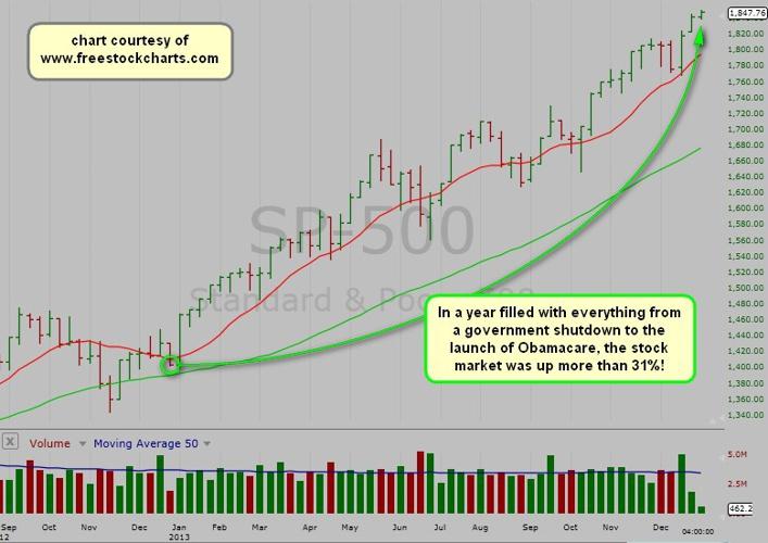 2013 Stock Market