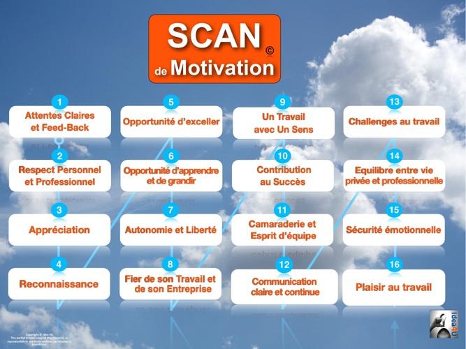 Scan de Motivation