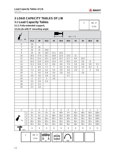 Tabela de carga SAC 2200 - JIB