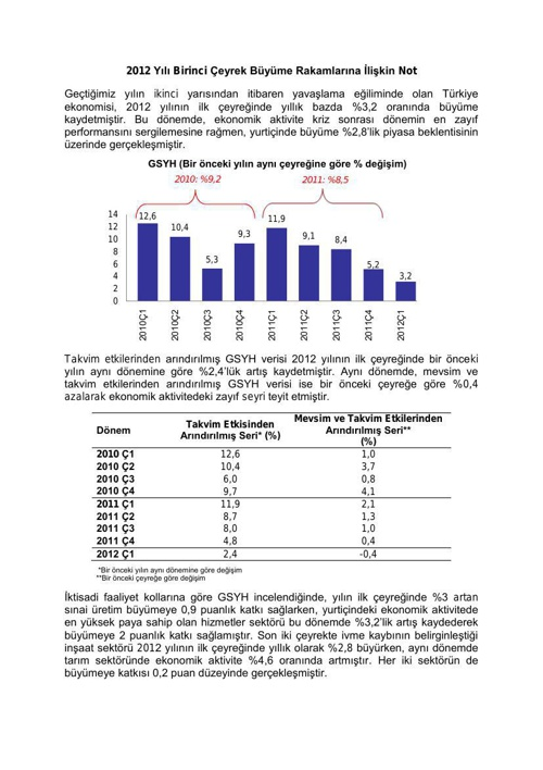 2012 Yılı Birinci Çeyrek Büyüme Rakamlarına İlişkin Not