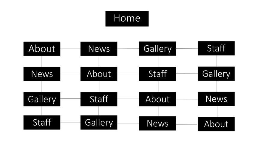 Website navigation flow