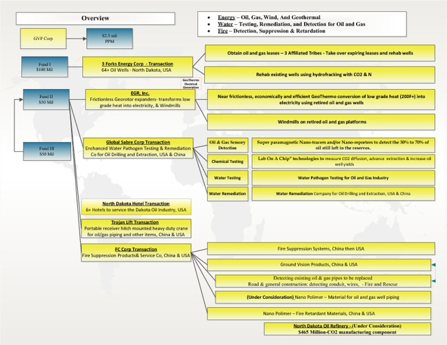 GVP Corp Overall Plan