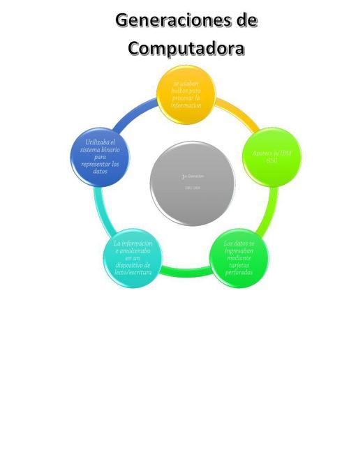 GENERACION DE COMPUTADORAS
