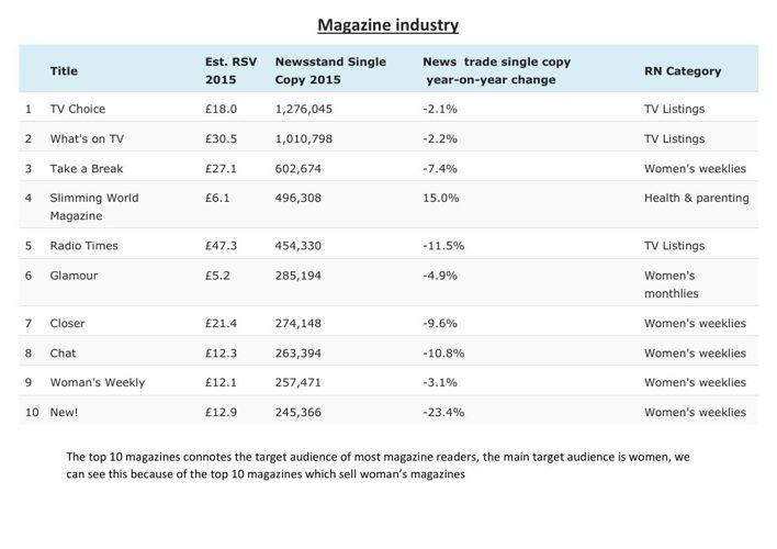 Magazine industry