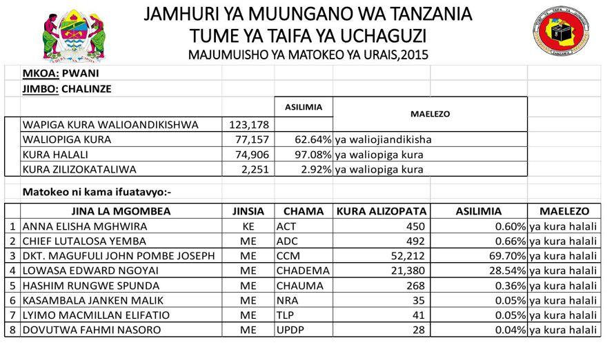MJUMUISHO WA MATOKEO YA URAIS 2015 KWA MUJIBU WA  TUME (NEC)