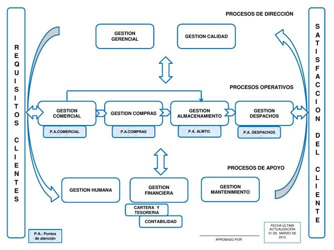 Proceso de transformación y evolución de adaptación