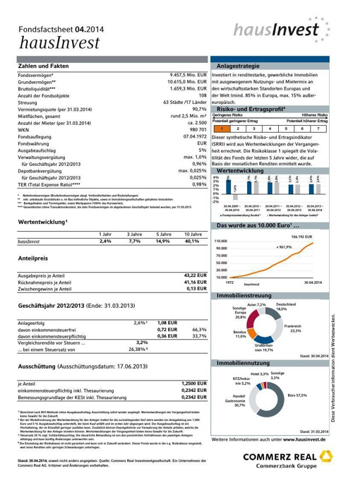 hausinvest_Factsheet_30.4.2014