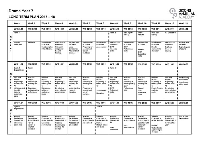 DMA LTP 17-18 YEAR 7