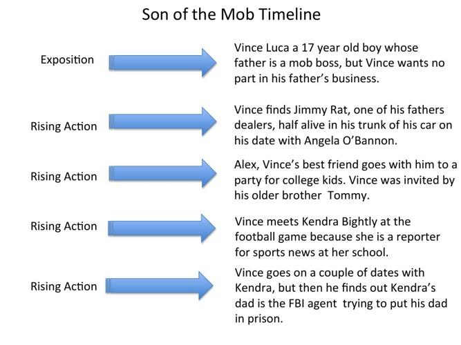 Son of the Mob Timeline