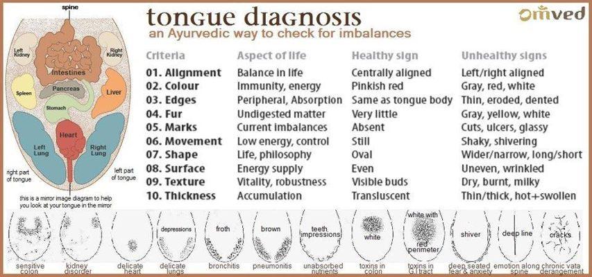 The-Three-Minute-Ayuervedic-Secret-to-Health-and-Longevity-Tongu