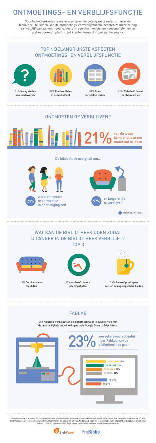 Infographic BiebPanel onderzoek 2015-1 - Ontmoetingsfunctie