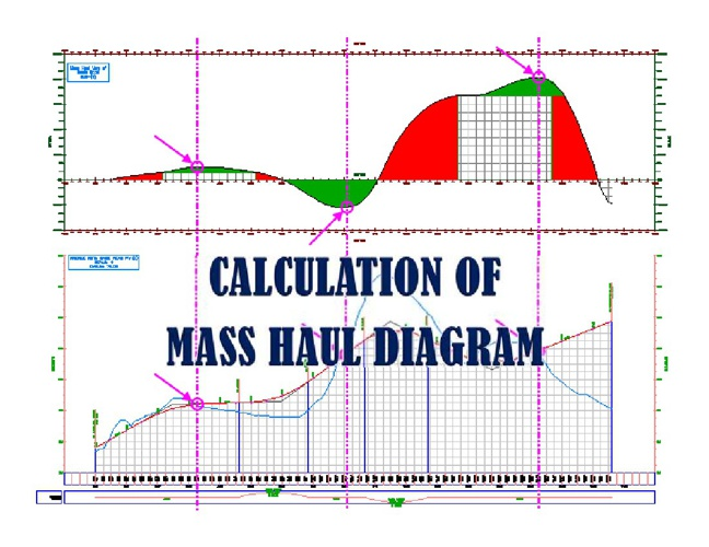 MASS HAUL DIAGRAM TUTORIAL
