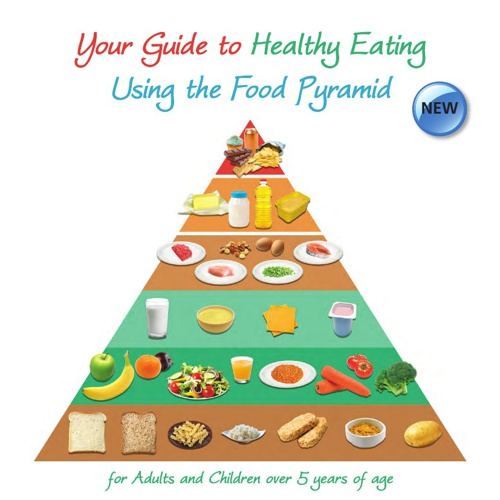 Healthy Eating using the Food Pyramid