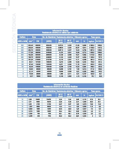 Copy of Productos Conductores ARSA