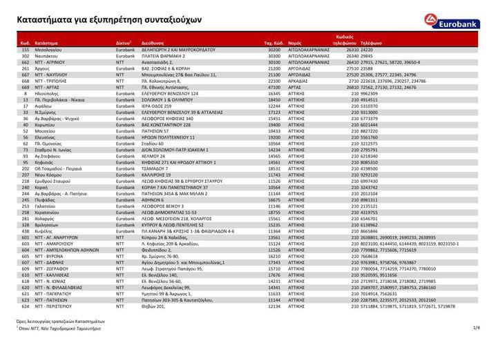 Τράπεζες EUROBANK