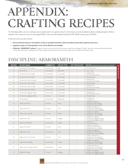 GW 2 Crafting Recipes