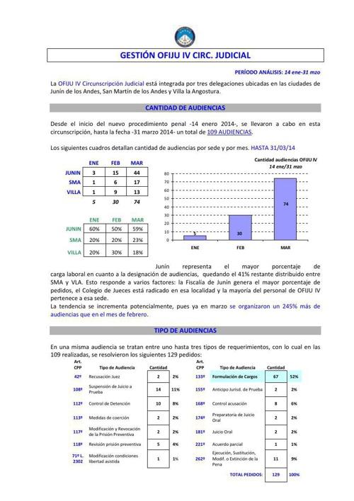 GESTION OFIJU IV - al 31 mzo