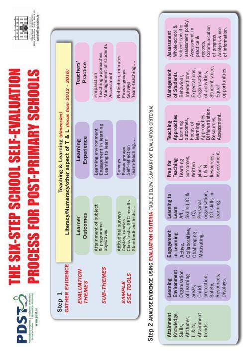 Post Primary School Self-Evaluation Poster