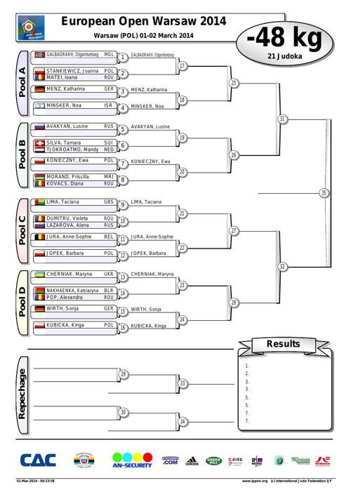 European Open Varsó 2014 - sorsolás