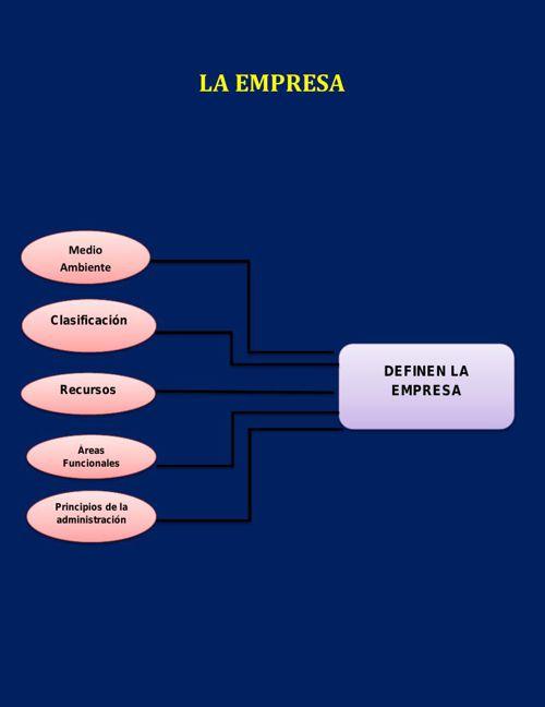EMPRENDERISMO 2 LA EMPRESA