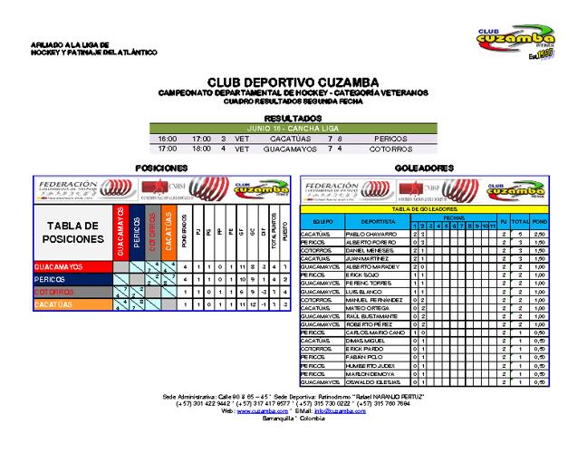 Resultados en las Fechas del campeonato