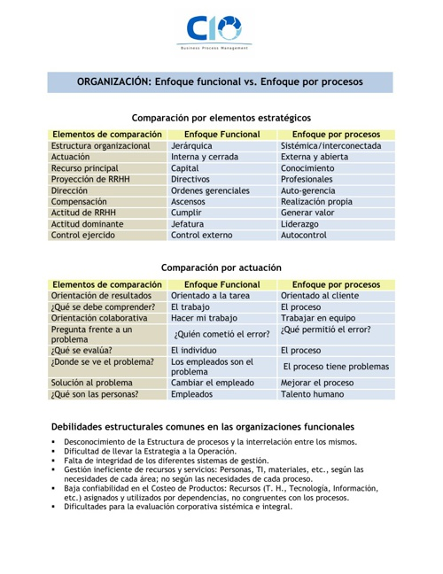 ORGANIZACIÓN: Enfoque funcional vs. Enfoque por procesos