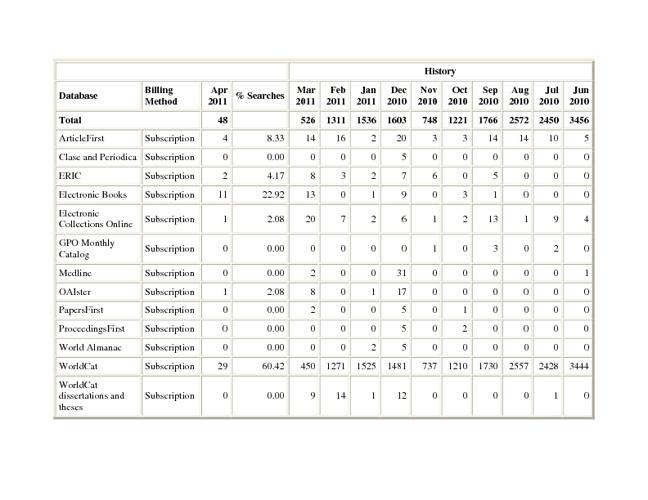 OCLC stats