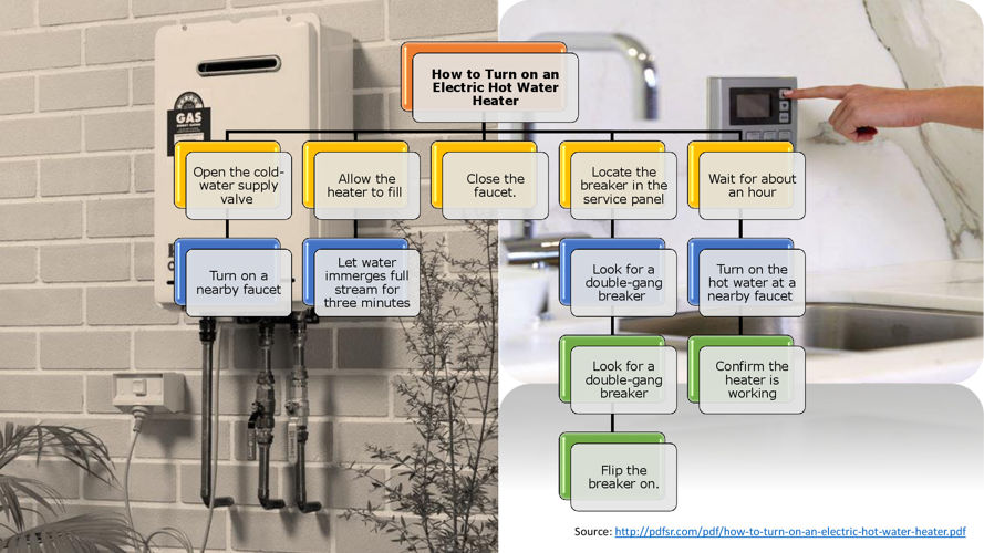 How to Turn on an Electric Hot Water Heater