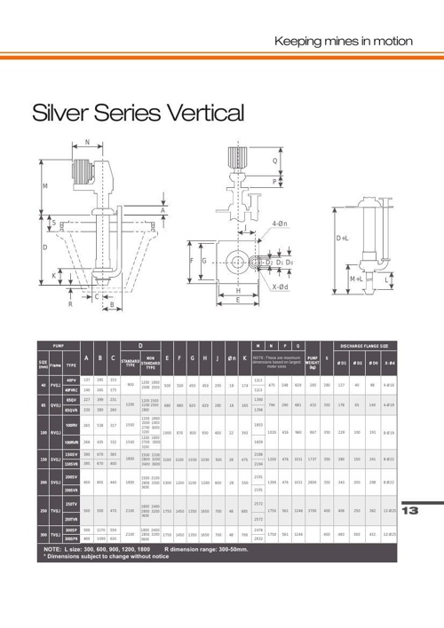 Vertical End Suction Pumps Technical Sheet