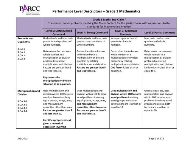 PARCC Math PLDs--ALL GRADES--July 2013 (1)