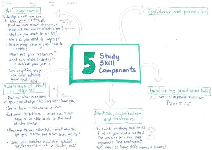 Tips for Exam Preparation 2012