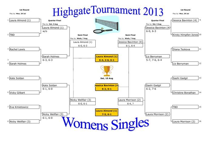 Highgate Tennis Club Championships 2013