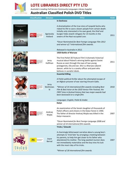 Australian Classified Polish DVD Titles