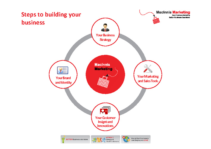 Steps in Building Your Business