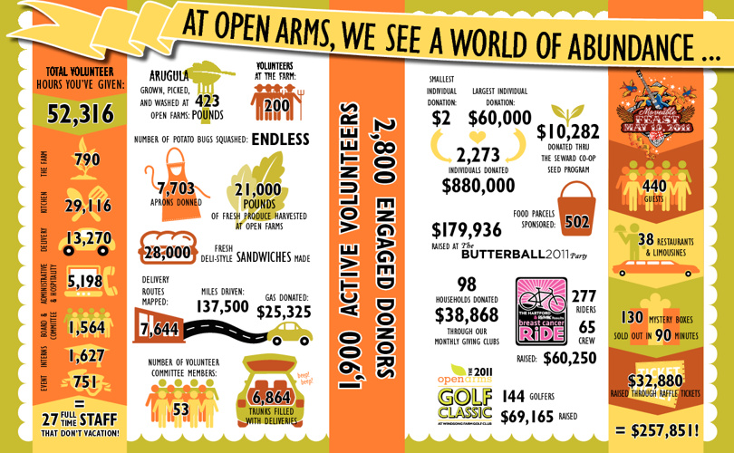 2011 Statistics