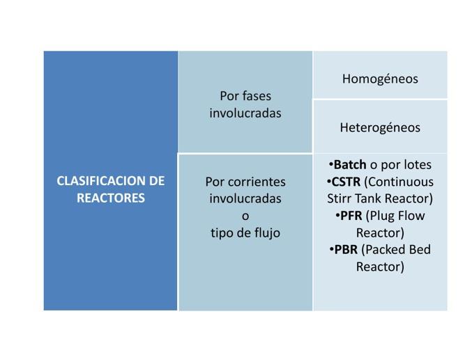 Clasificación de Reactores