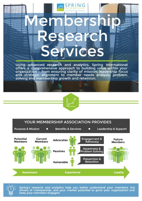 Membership Research
