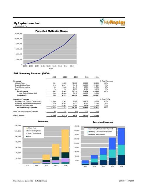 MyRaptor Financial Forecast