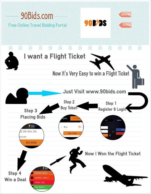 Online Win Cheapest Airleine Flight Tickets | 90Bids