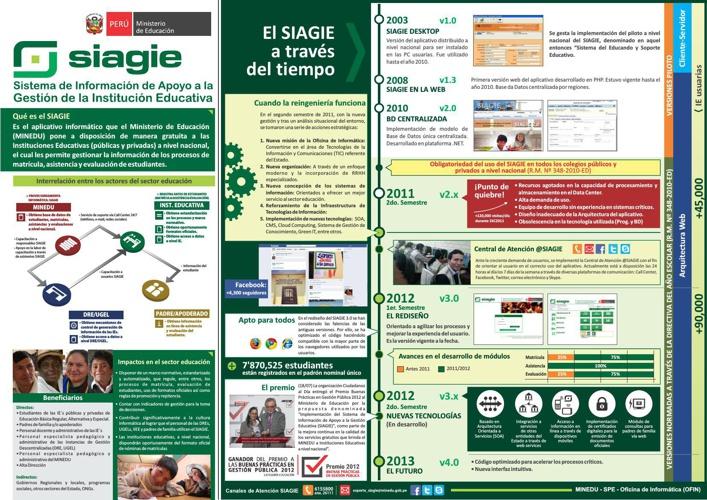 Infografía SIAGIE