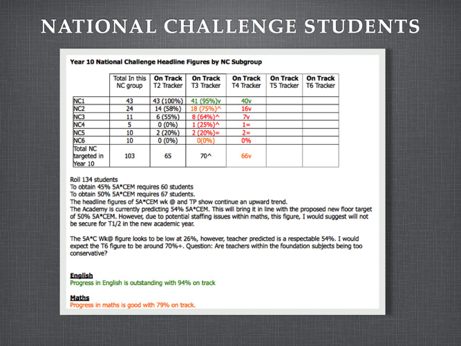 Using Data to Improve Student Performance