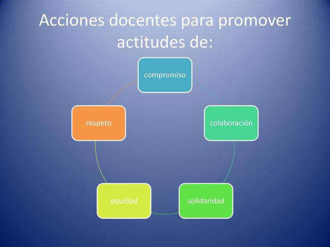 Acciones docentes para promover actitudes de