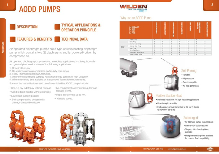 Air Double Diaphragm Pumps