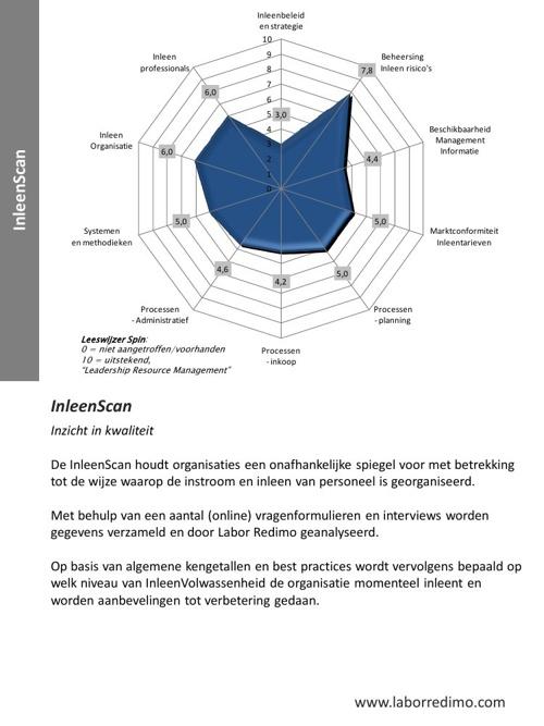 Labor Redimo - dienst- InleenScan- inzicht in kwaliteit