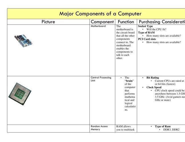 1_major_components_of_a_computer_2013