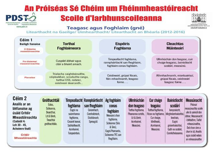 SSE Poster Gaeilge