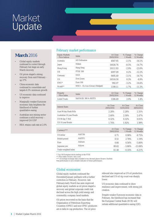 Market Update March 2016