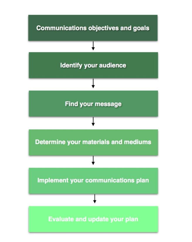 A free guide on 39 how to create a communications plan for for Creating a strategic plan template