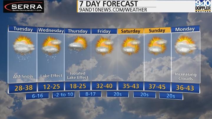 Weather - 9 & 10 News