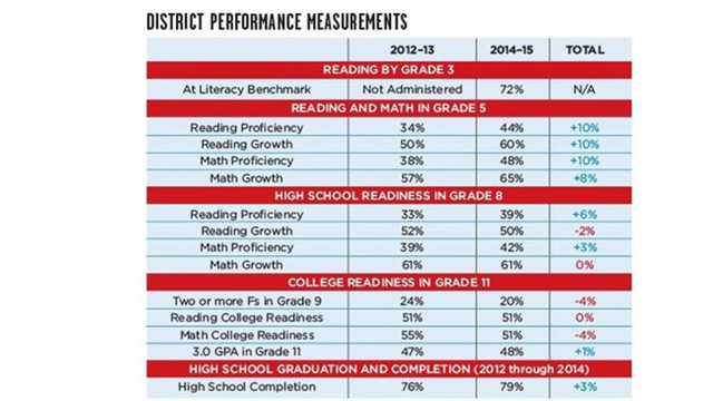 2015 Report: The State of our Schools